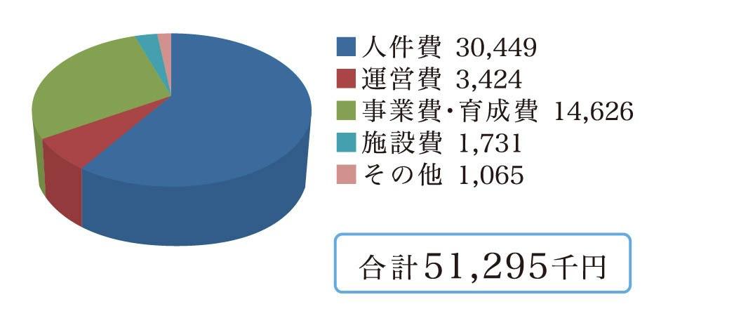 令和2年度決算(支出)グラフ(単位:千円):人件費30449、運営費3424、事業費・育成費14626、施設費1731、その他1065、合計51295