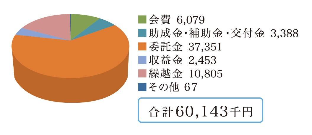 令和2年度決算(収入)グラフ(単位:千円):会費6079、助成金・補助金・交付金3388、委託金37351、収益金2453、繰越金10805、その他67、合計60143